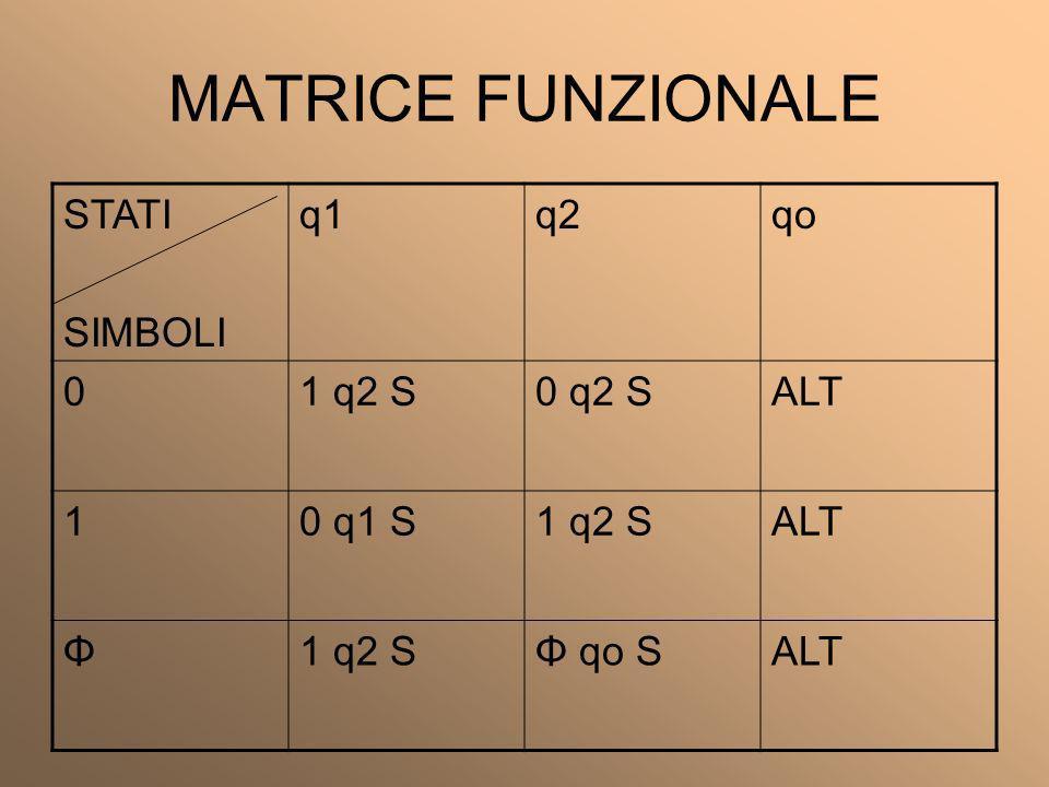 MATRICE FUNZIONALE STATI SIMBOLI q1 q2 qo 1 q2 S 0 q2 S ALT 1 0 q1 S Φ