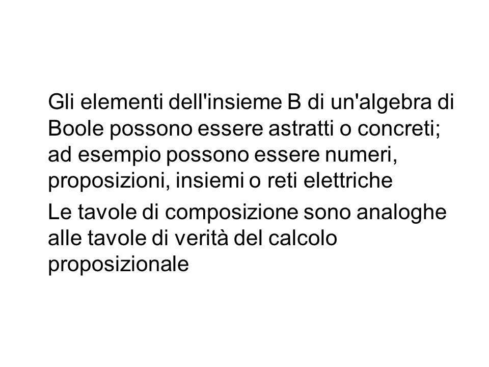 Gli elementi dell insieme B di un algebra di Boole possono essere astratti o concreti; ad esempio possono essere numeri, proposizioni, insiemi o reti elettriche
