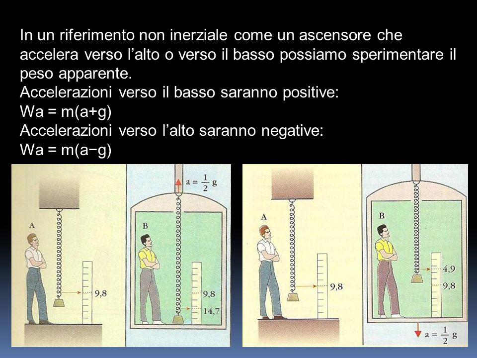 In un riferimento non inerziale come un ascensore che accelera verso l'alto o verso il basso possiamo sperimentare il peso apparente.