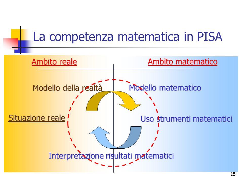 La competenza matematica in PISA