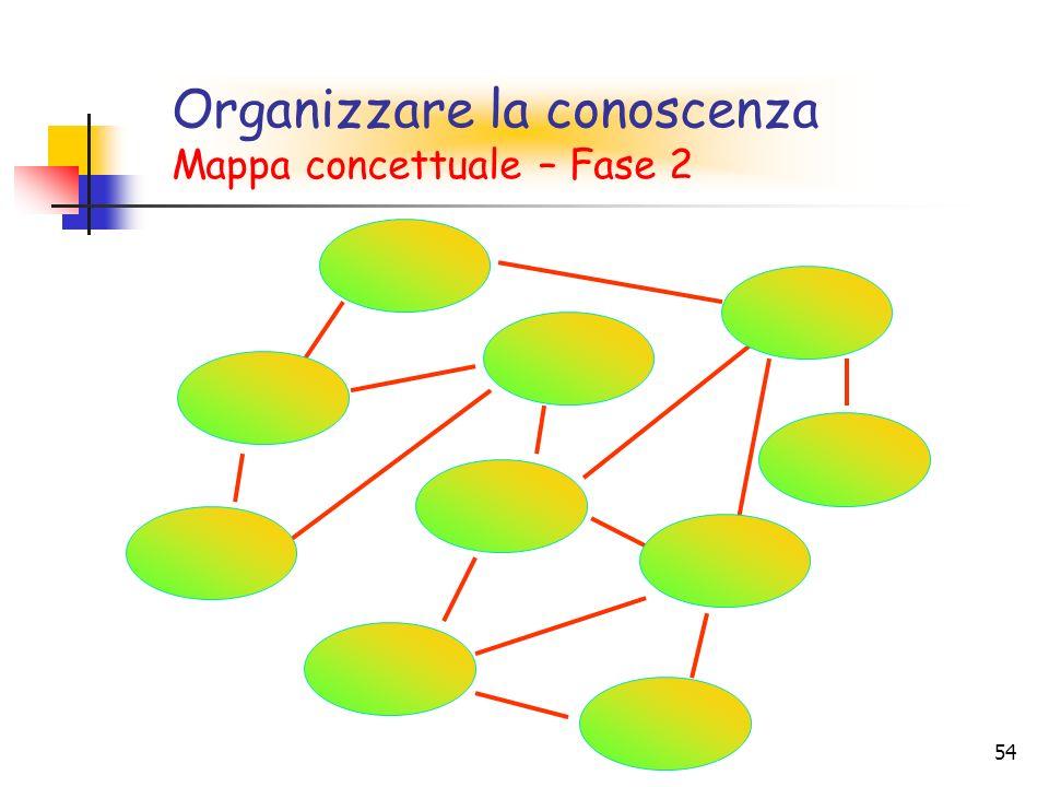 Organizzare la conoscenza Mappa concettuale – Fase 2