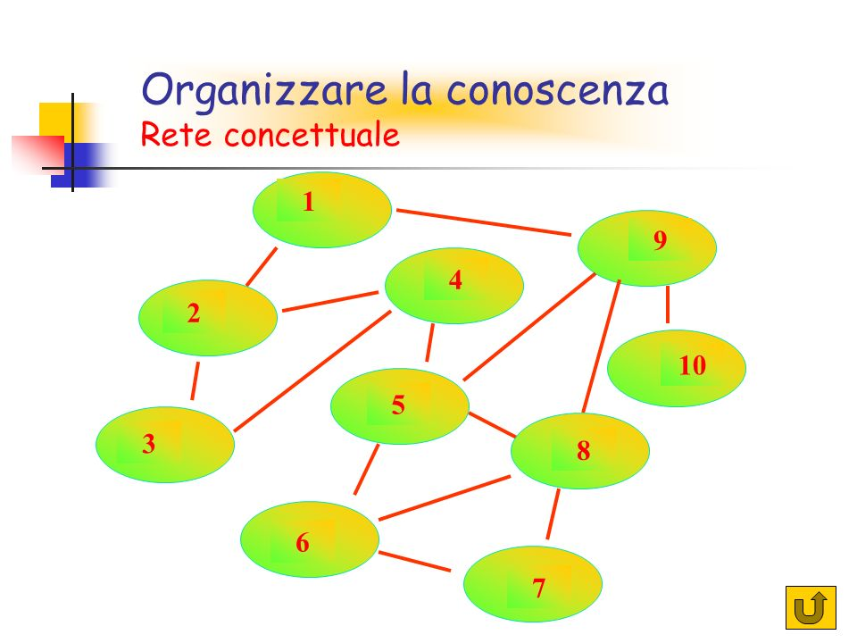 Organizzare la conoscenza Rete concettuale