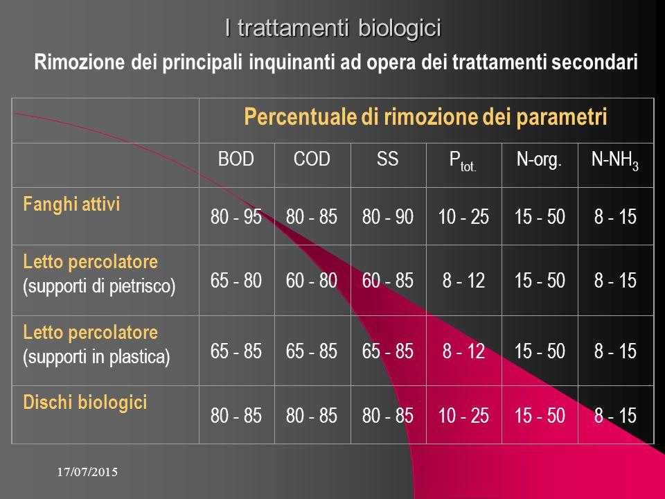 Percentuale di rimozione dei parametri