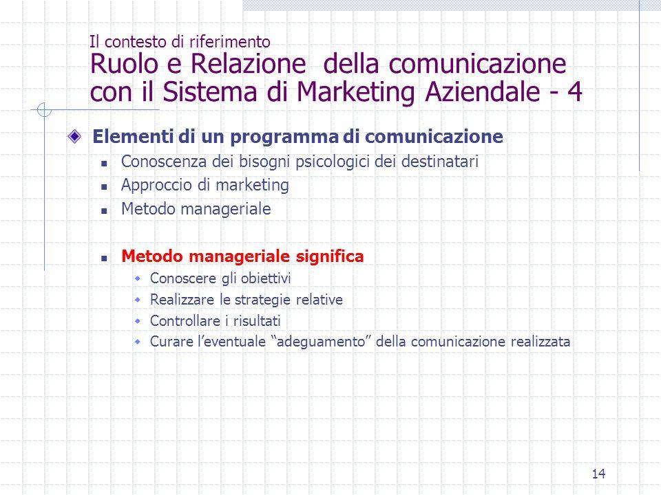 Elementi di un programma di comunicazione