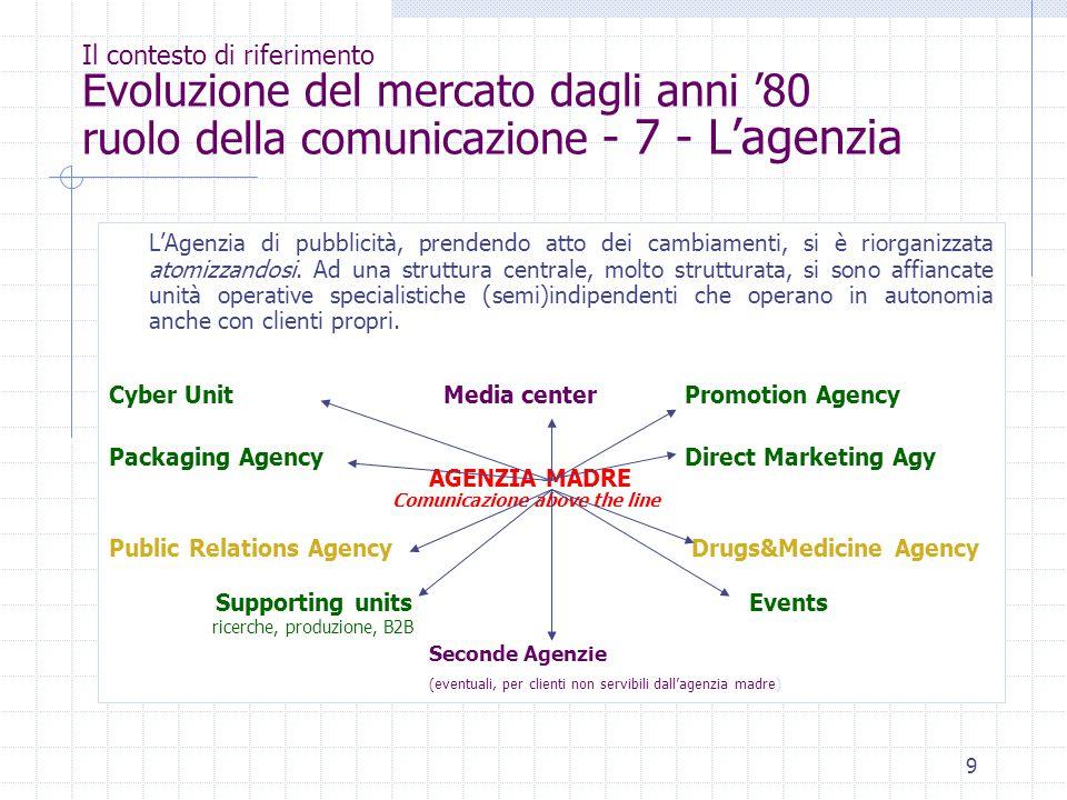 Il contesto di riferimento Evoluzione del mercato dagli anni '80 ruolo della comunicazione - 7 - L'agenzia