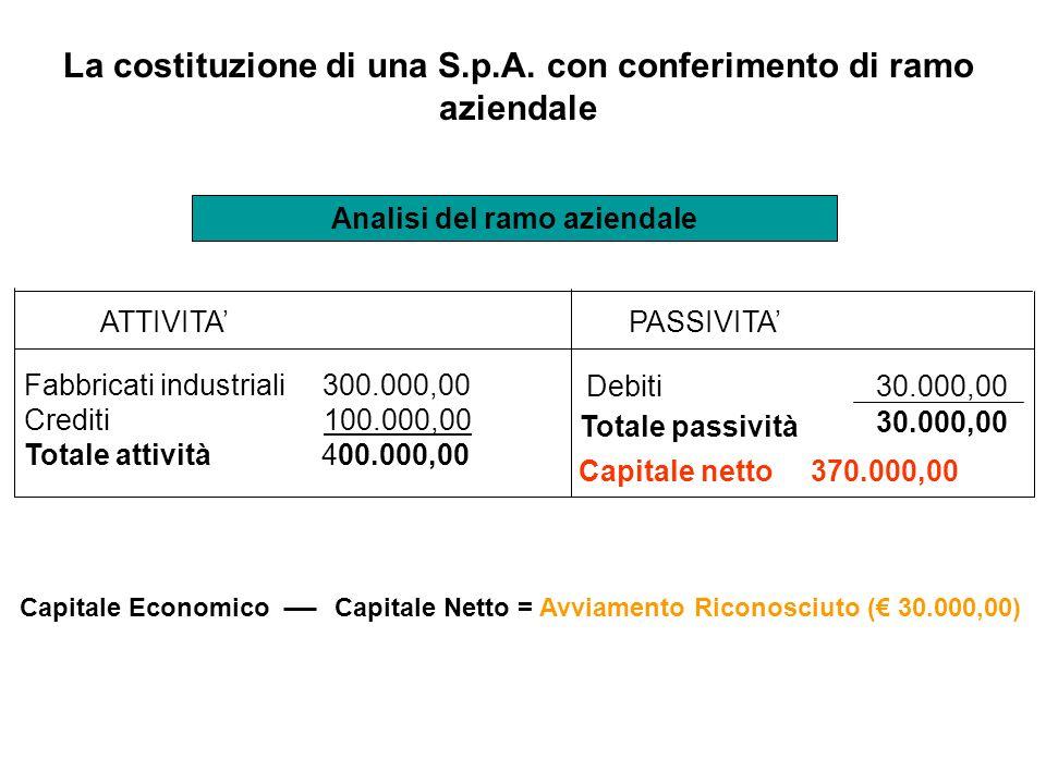 La costituzione di una S.p.A. con conferimento di ramo aziendale