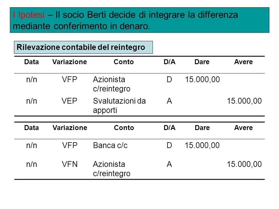 I Ipotesi – Il socio Berti decide di integrare la differenza mediante conferimento in denaro.