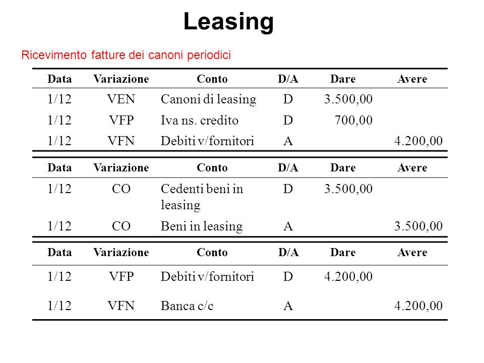 Leasing 1/12 VEN Canoni di leasing D 3.500,00 VFP Iva ns. credito