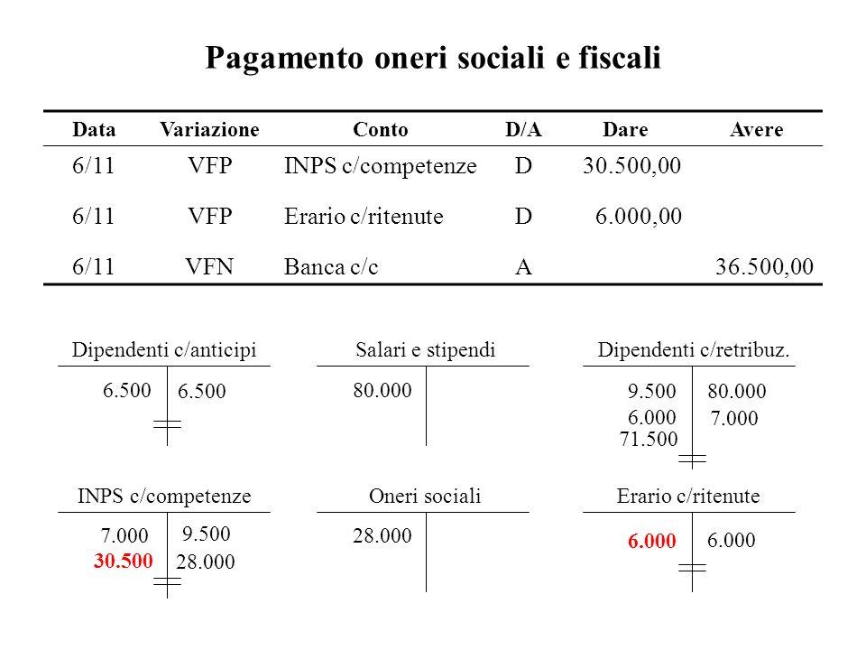 Pagamento oneri sociali e fiscali