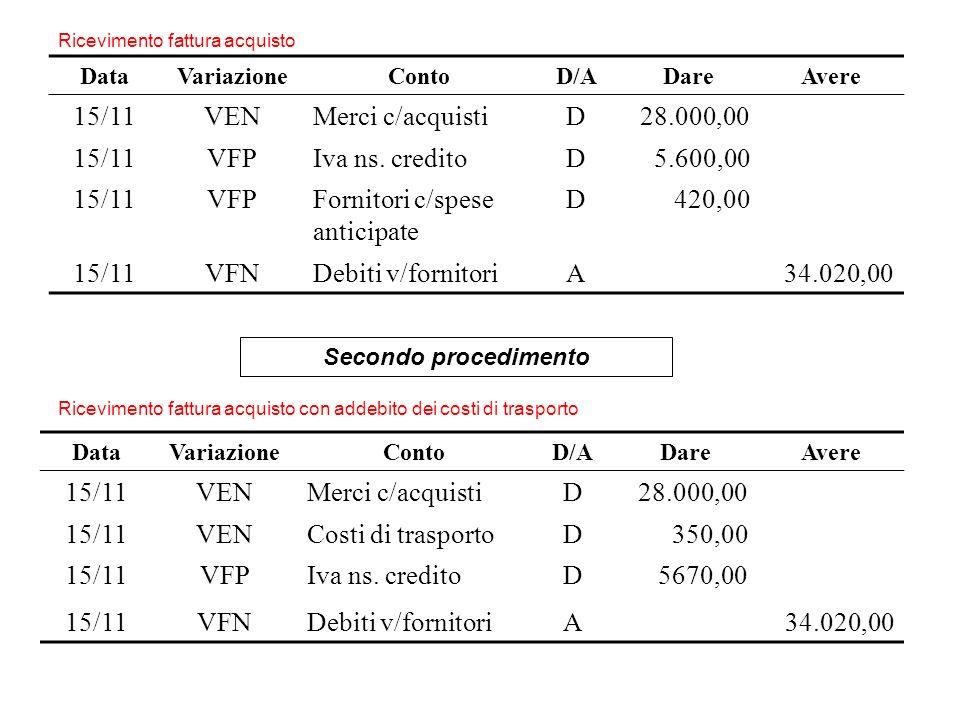 Fornitori c/spese anticipate 420,00 VFN Debiti v/fornitori A 34.020,00