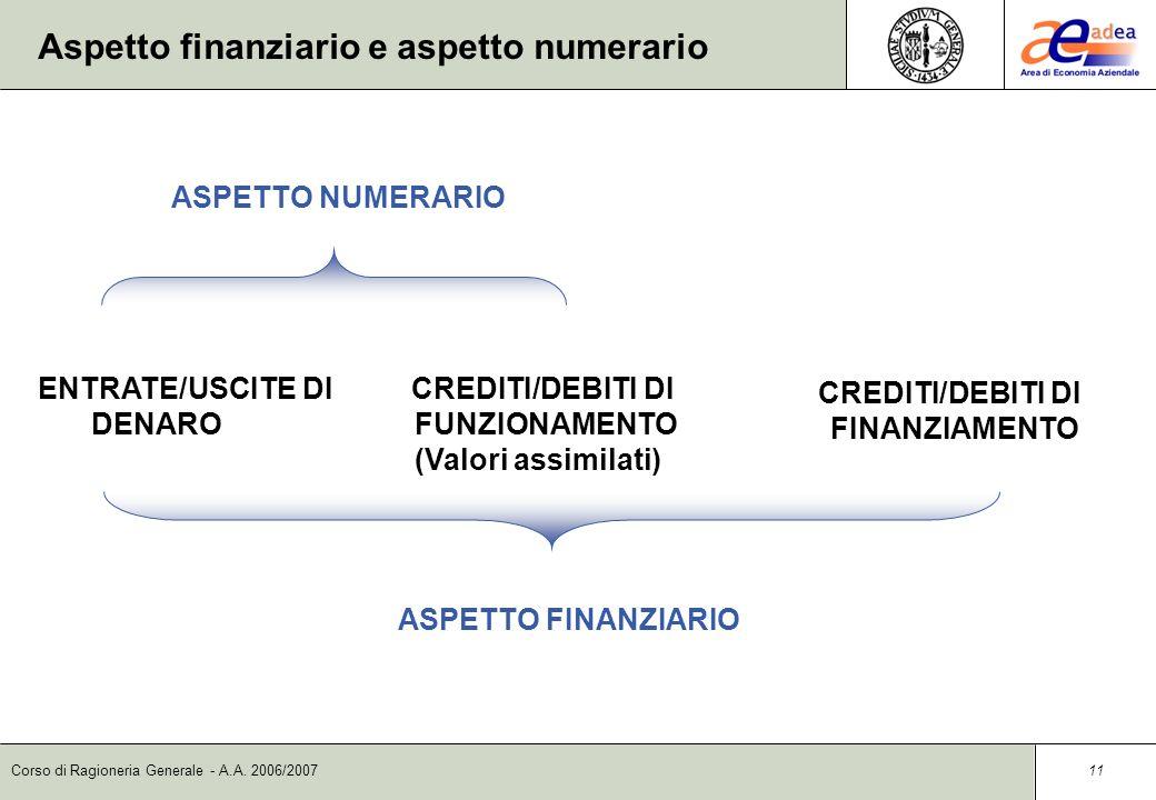 Aspetto finanziario e aspetto numerario