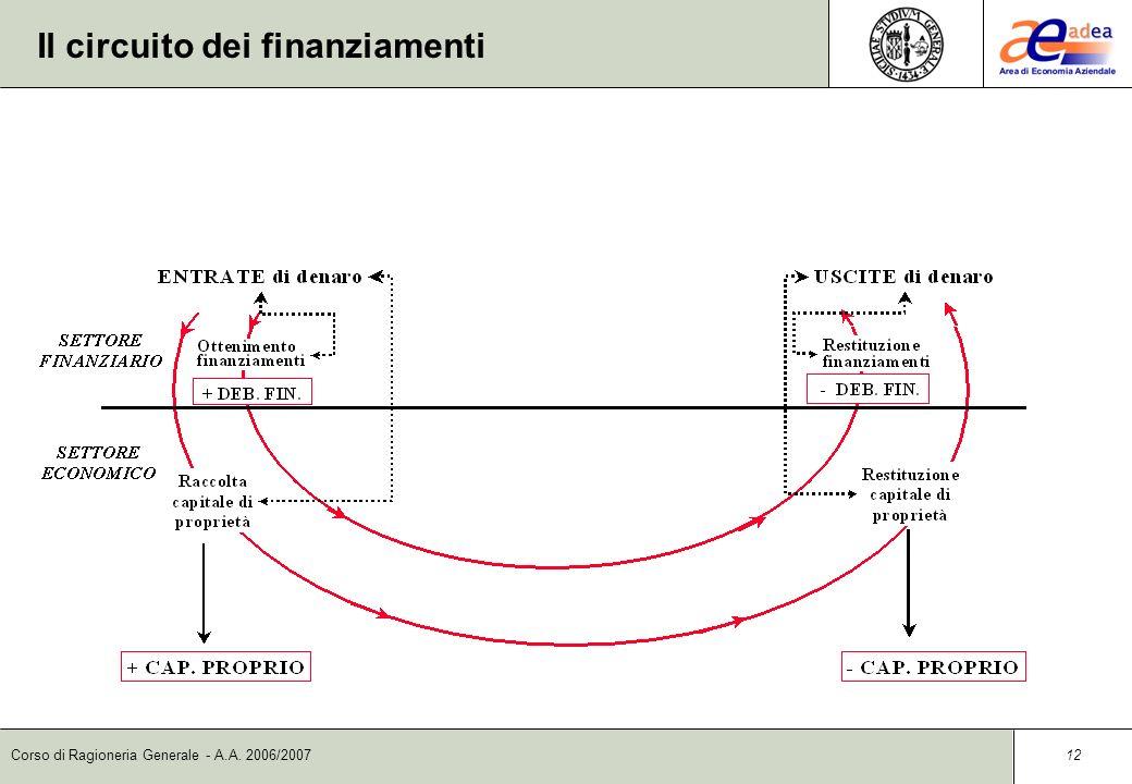 Il circuito dei finanziamenti