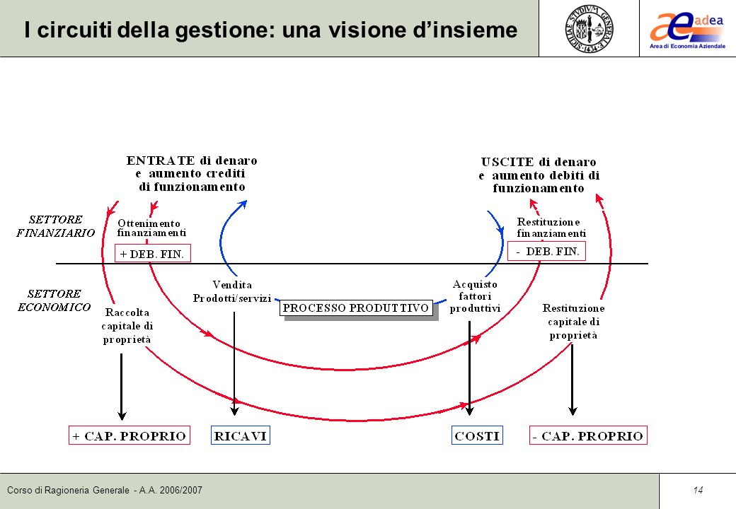 I circuiti della gestione: una visione d'insieme