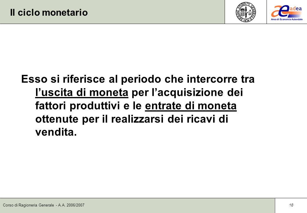 Il ciclo monetario