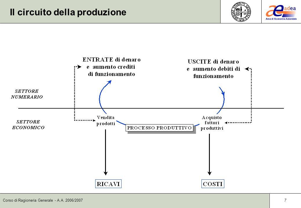Il circuito della produzione