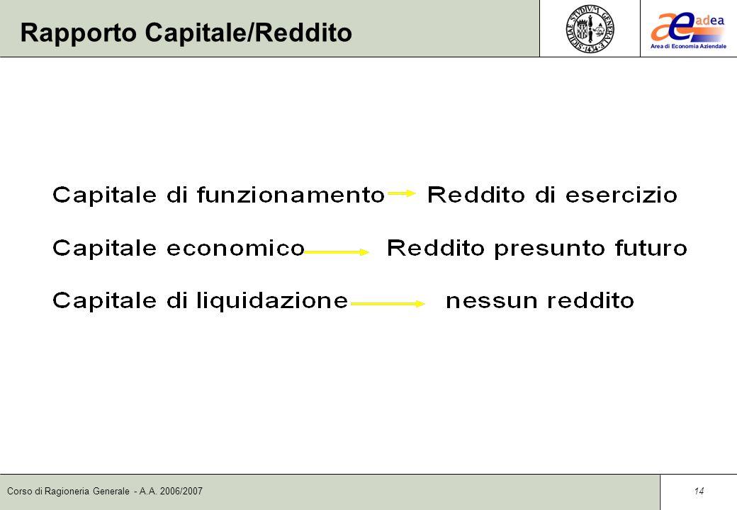 Rapporto Capitale/Reddito