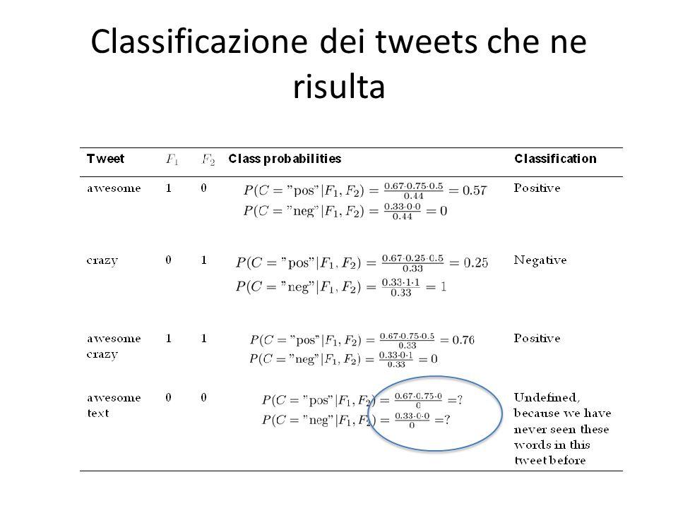 Classificazione dei tweets che ne risulta
