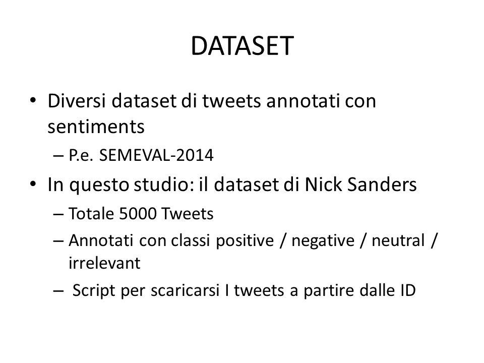 DATASET Diversi dataset di tweets annotati con sentiments