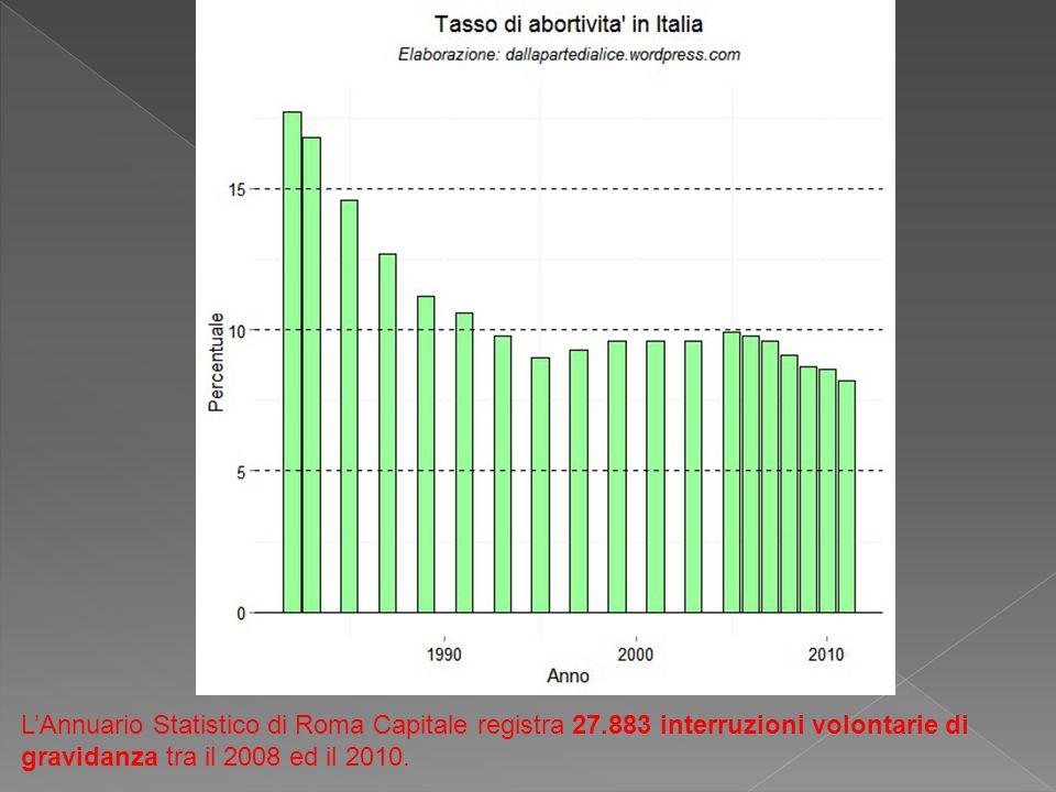 L'Annuario Statistico di Roma Capitale registra 27