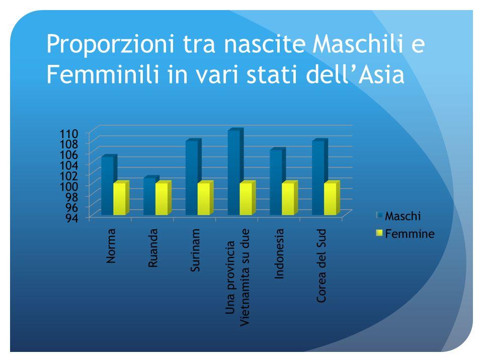 Proporzioni tra nascite Maschili e Femminili in vari stati dell'Asia