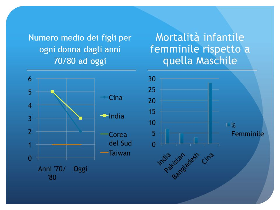 Mortalità infantile femminile rispetto a quella Maschile