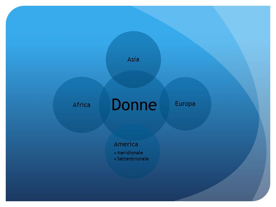 Donne Asia Europa America Meridionale Settentrionale Africa