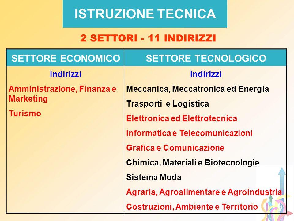 ISTRUZIONE TECNICA 2 SETTORI - 11 INDIRIZZI SETTORE ECONOMICO