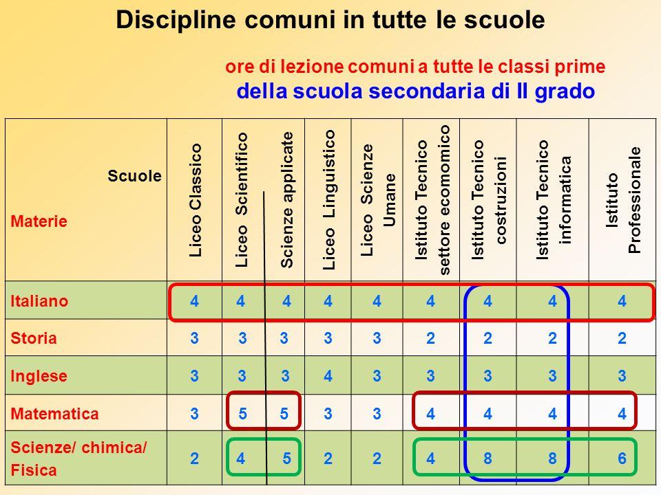 Discipline comuni in tutte le scuole