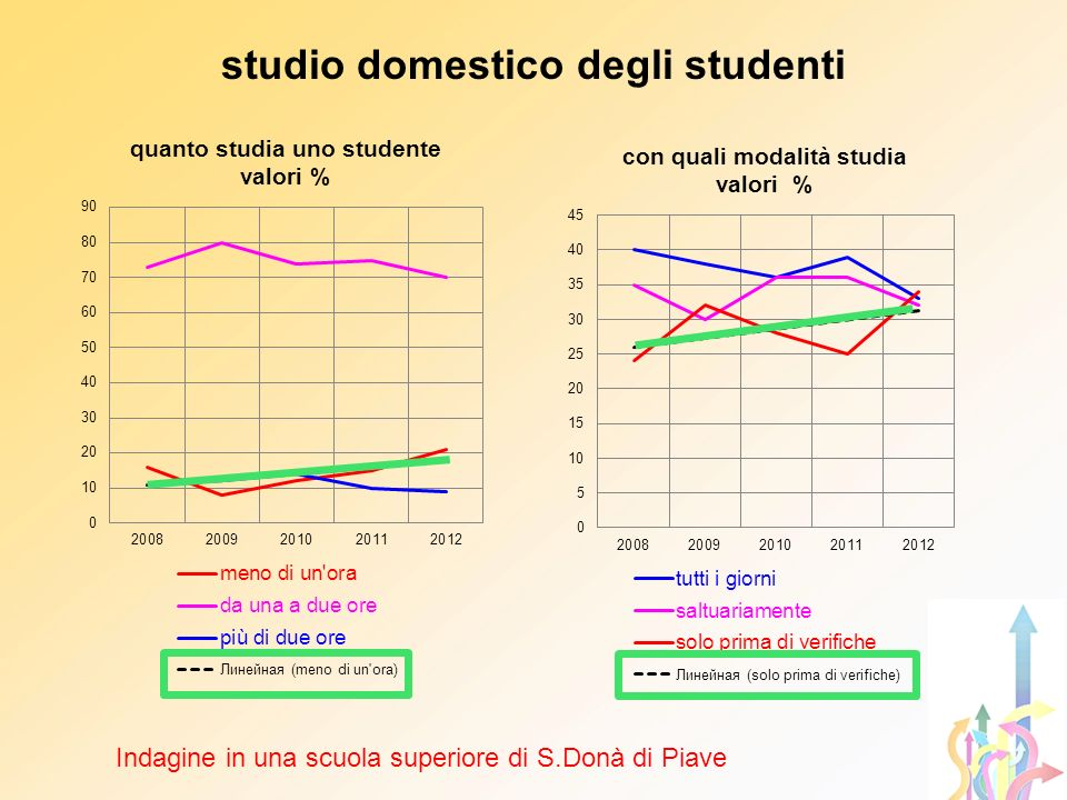studio domestico degli studenti