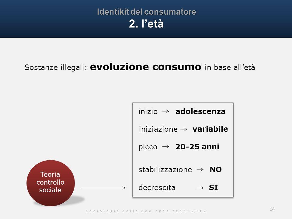 Identikit del consumatore 2. l'età