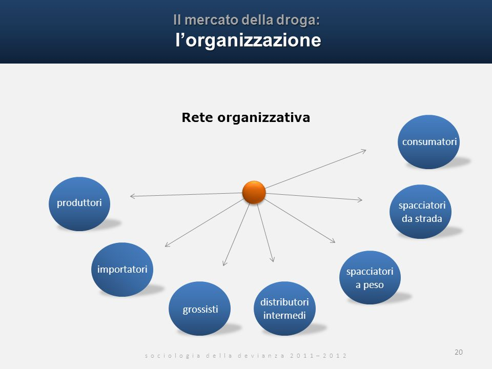 Il mercato della droga: l'organizzazione