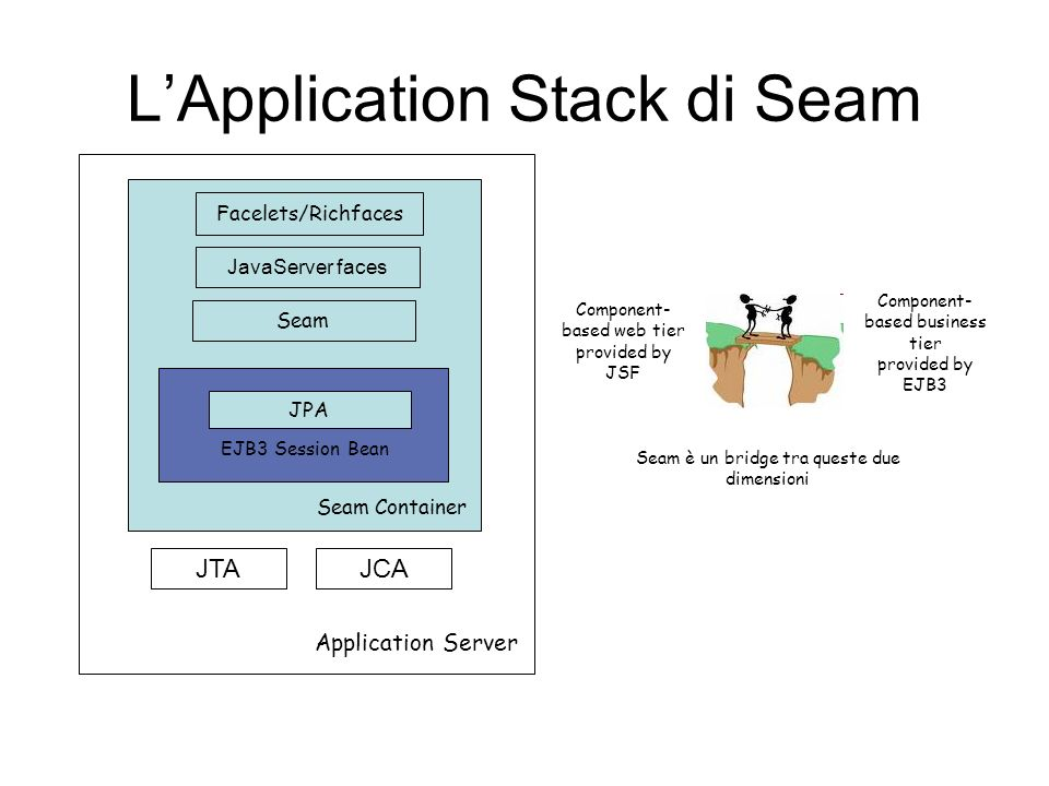 L'Application Stack di Seam