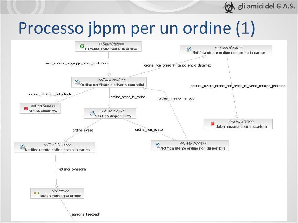 Processo jbpm per un ordine (1)