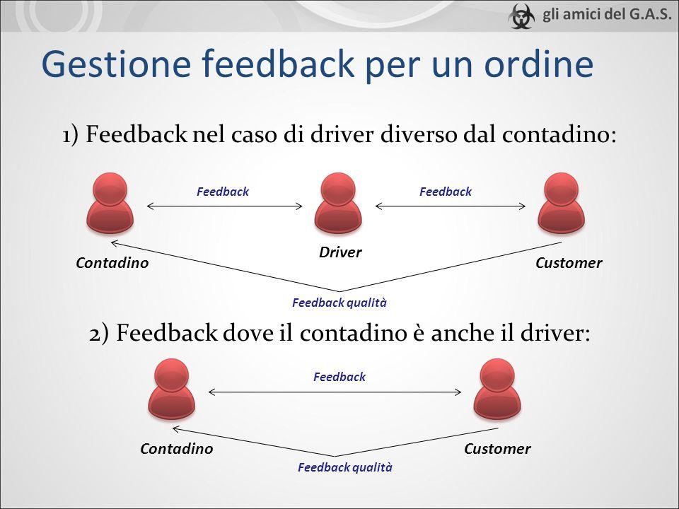 Gestione feedback per un ordine