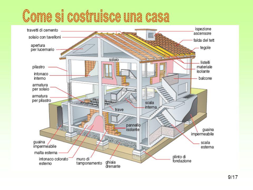 Come si costruisce una casa ppt scaricare - Come si arreda una casa ...