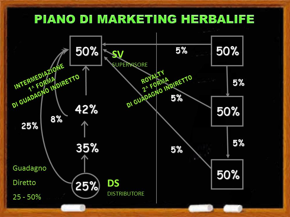 PIANO DI MARKETING HERBALIFE
