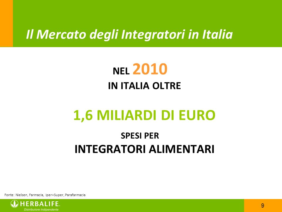 Il Mercato degli Integratori in Italia