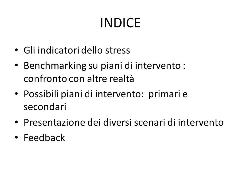 INDICE Gli indicatori dello stress