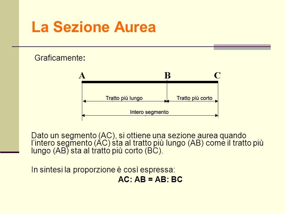 La Sezione Aurea Graficamente: