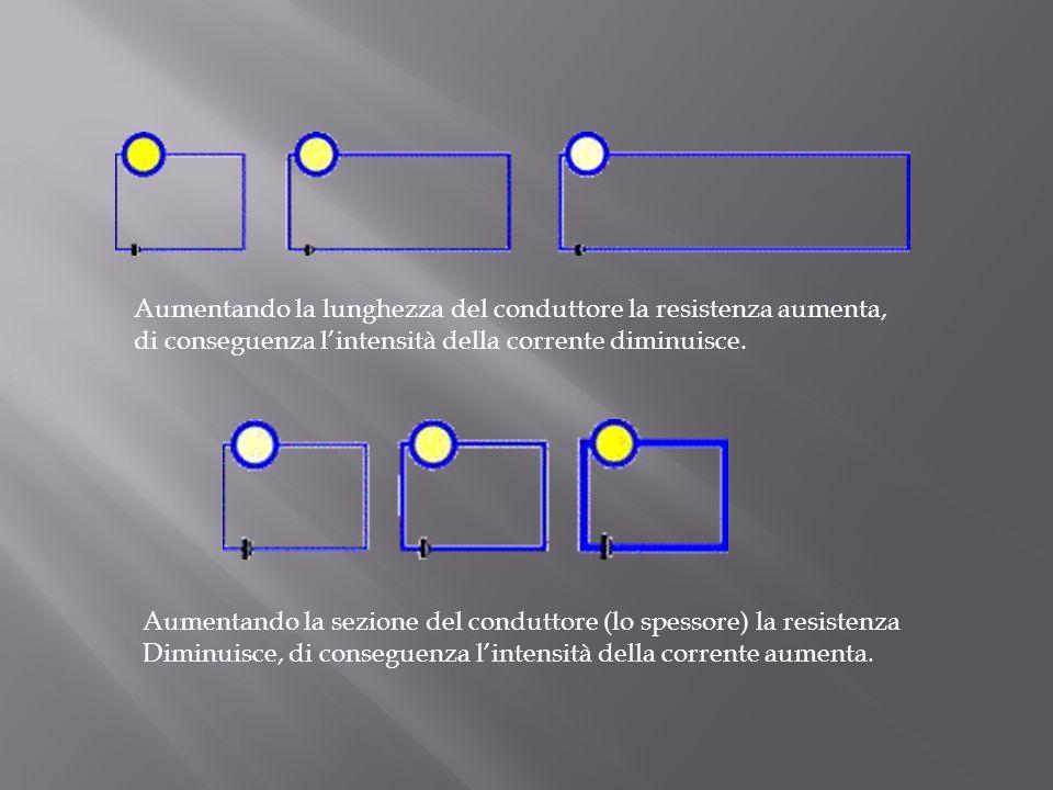 Aumentando la lunghezza del conduttore la resistenza aumenta,