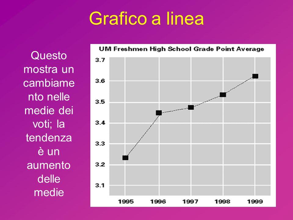 Grafico a linea Questo mostra un cambiame nto nelle medie dei voti; la tendenza è un aumento delle medie.
