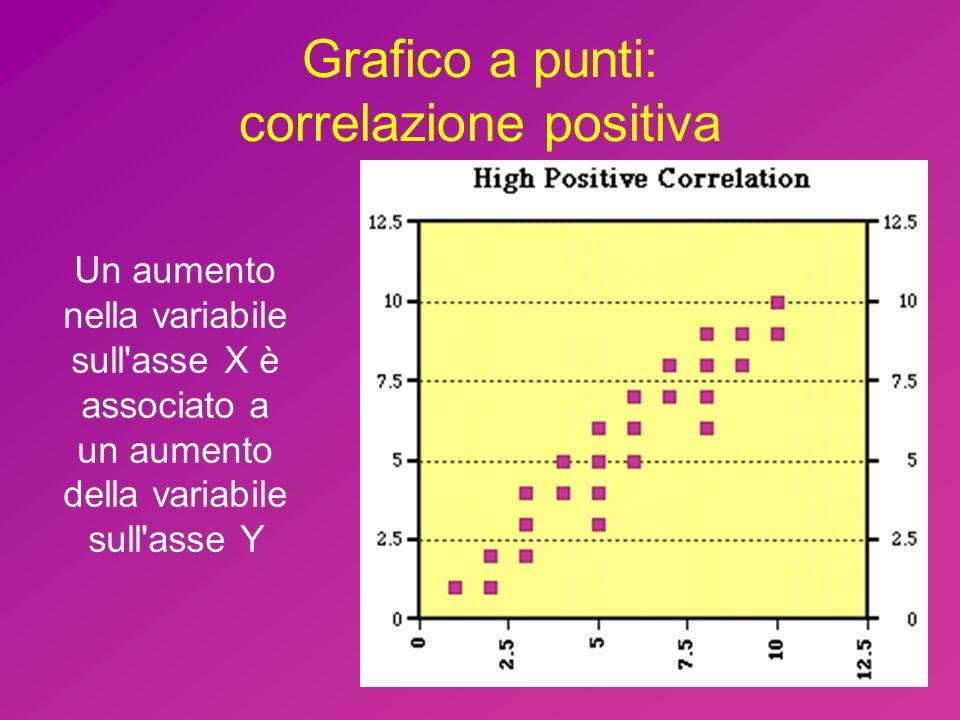 Grafico a punti: correlazione positiva