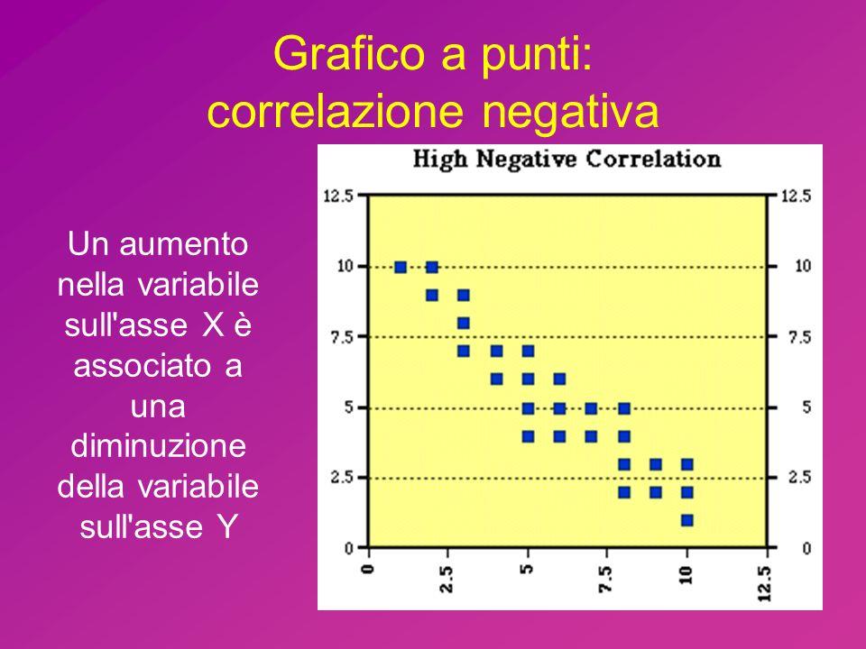 Grafico a punti: correlazione negativa