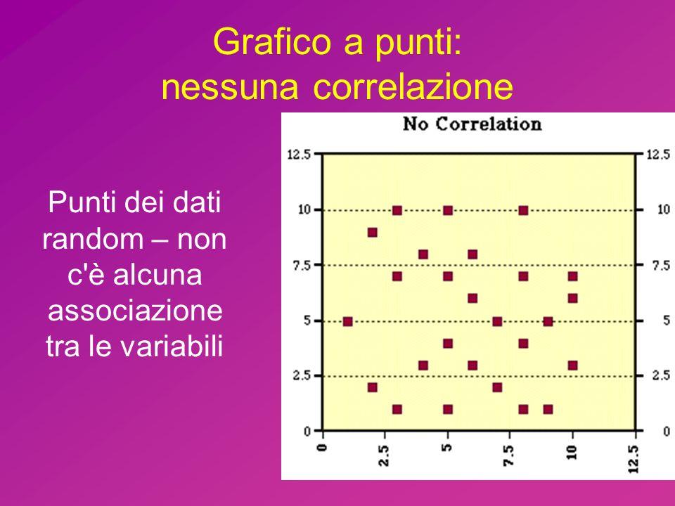 Grafico a punti: nessuna correlazione