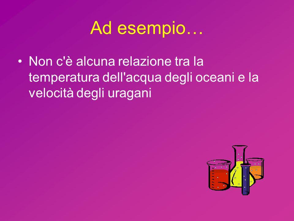Ad esempio… Non c è alcuna relazione tra la temperatura dell acqua degli oceani e la velocità degli uragani.