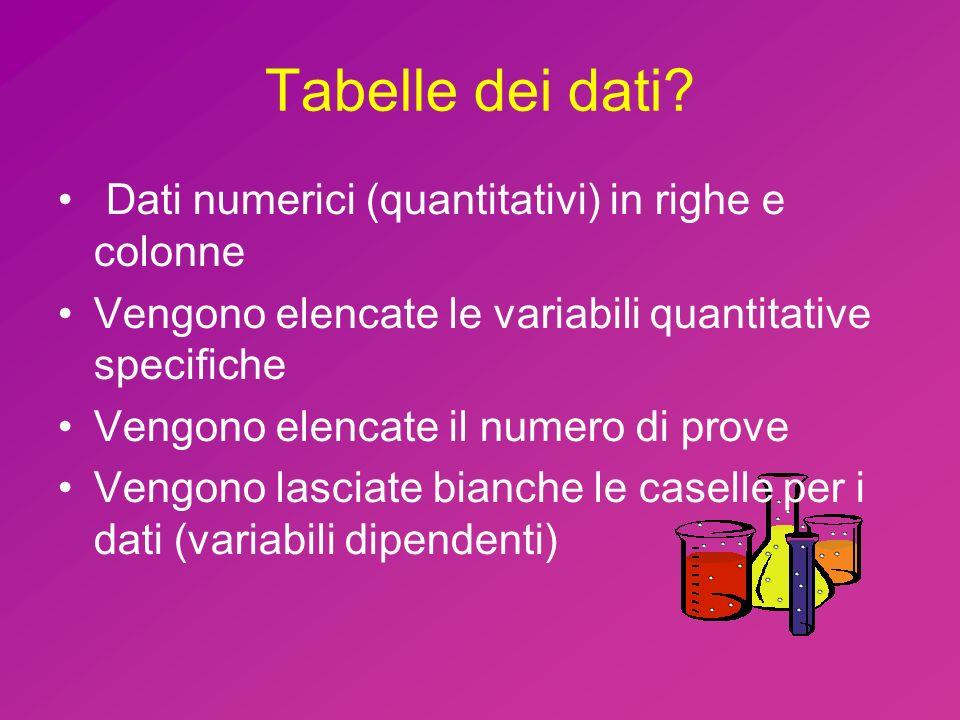 Tabelle dei dati Dati numerici (quantitativi) in righe e colonne