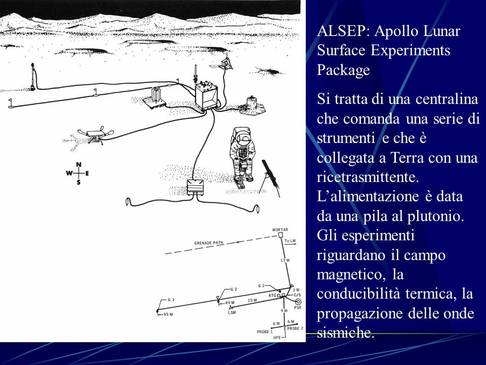 ALSEP: Apollo Lunar Surface Experiments Package