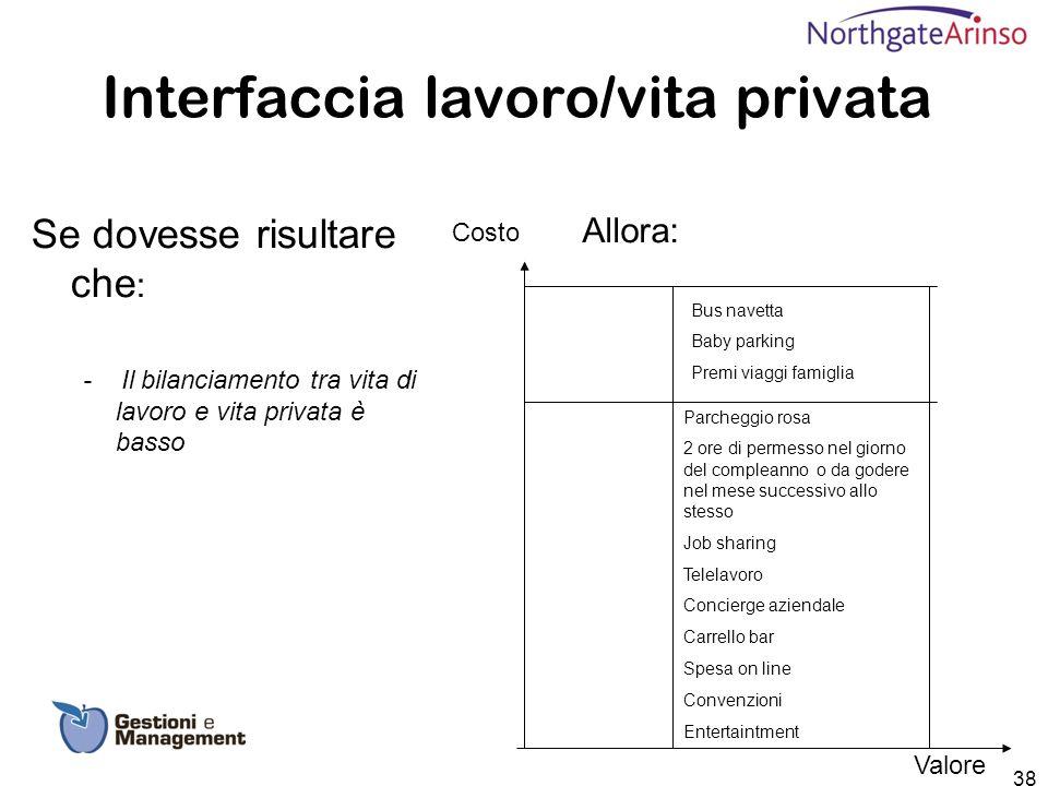 Interfaccia lavoro/vita privata