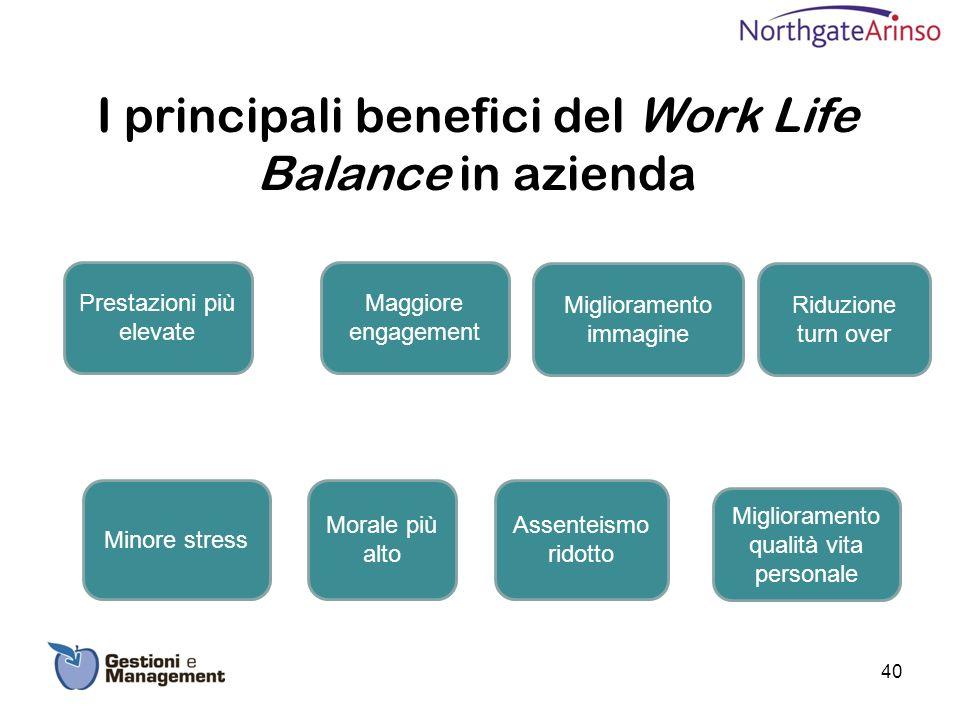 I principali benefici del Work Life Balance in azienda