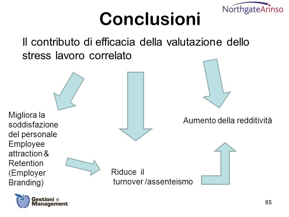 Conclusioni Il contributo di efficacia della valutazione dello stress lavoro correlato. Migliora la soddisfazione del personale.